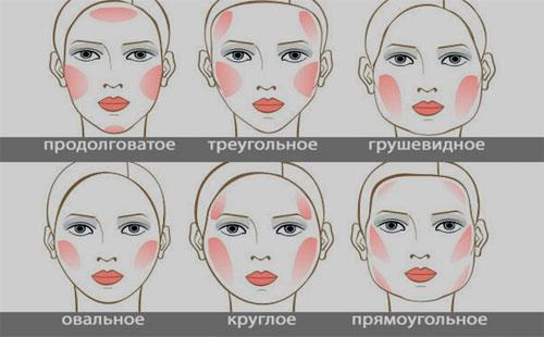 Типы лица